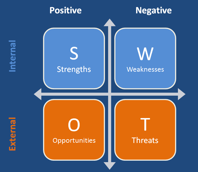 SWOT Analysis - Internal And External Factors